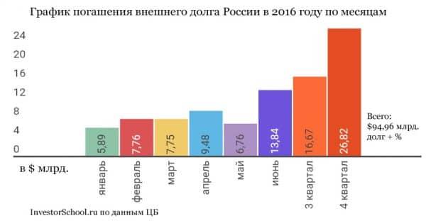 График погашения внешнего долга России в 2016 году по месяцам