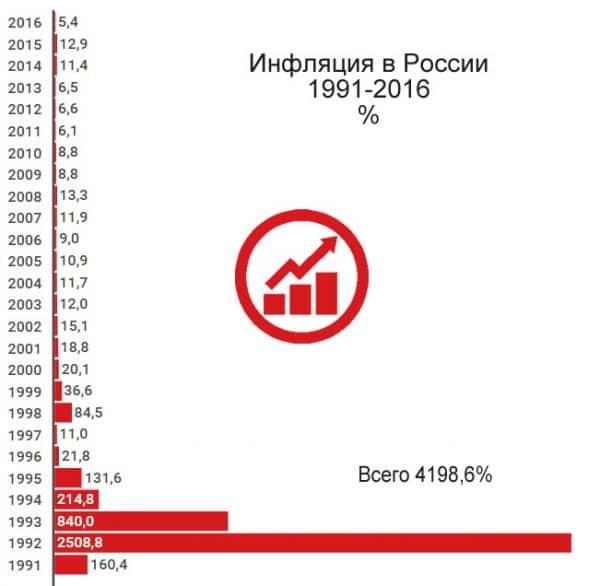 инфляция в россии статистика 1991-2016 график