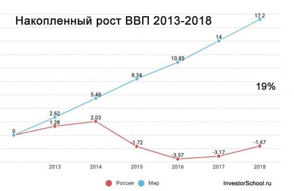 разница роста ВВП России и мира 2013-2018