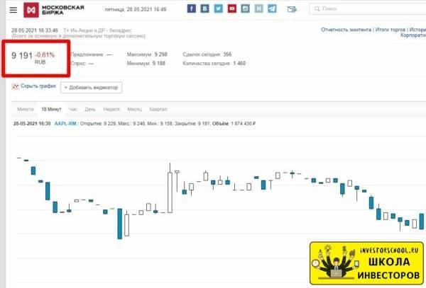 когда на московской бирже можно будет купить акции иностранных компаний
