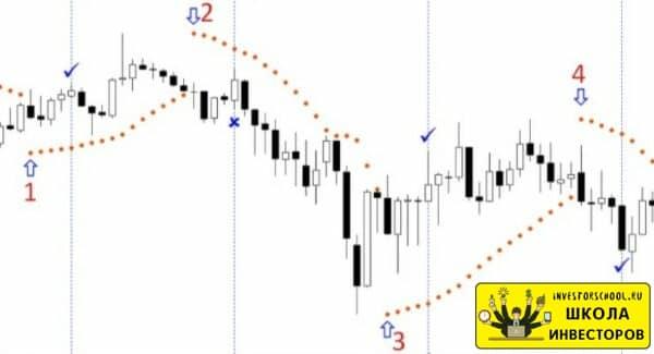 параболик для бинарных опционов